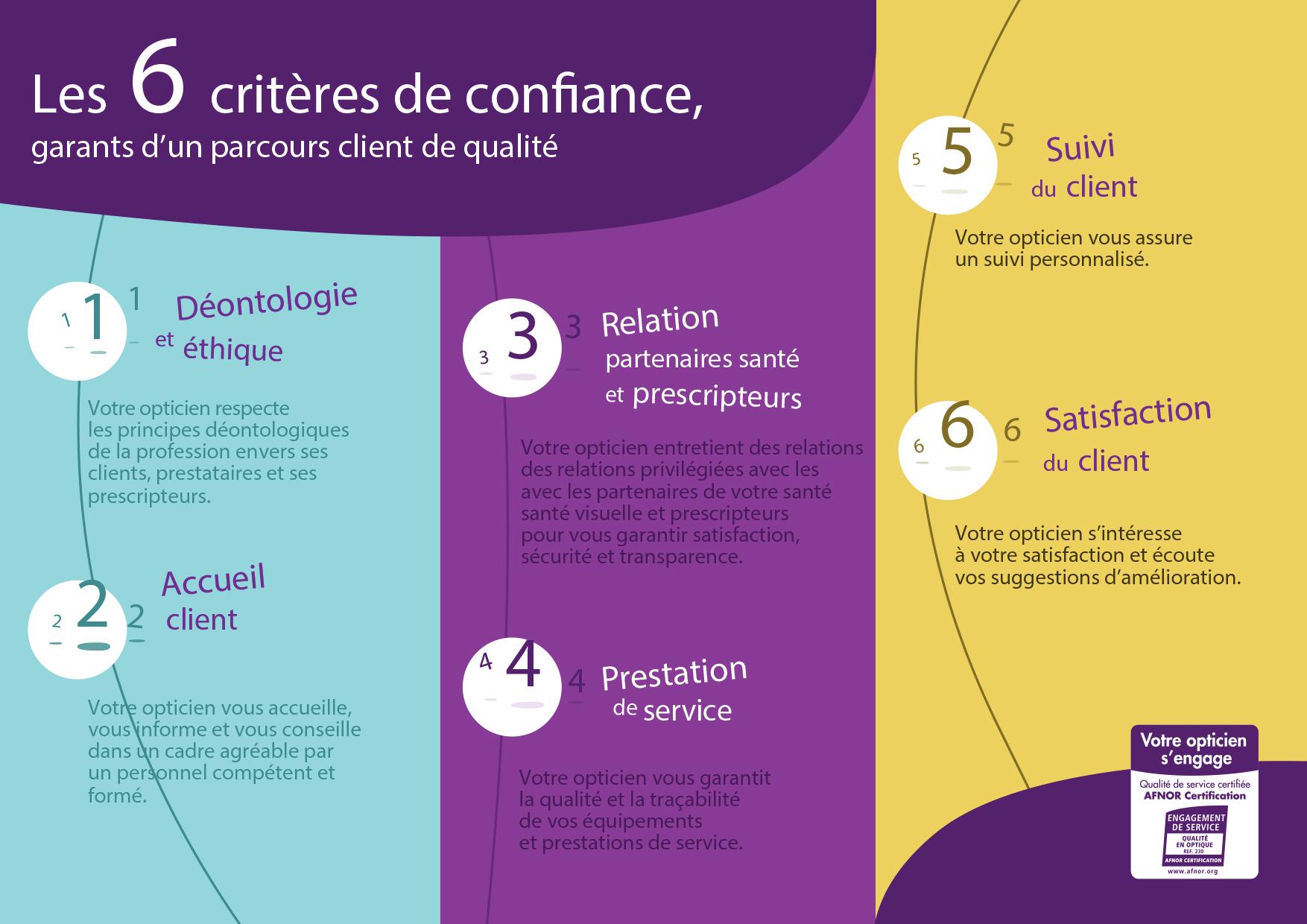 AFNOR-Certification-Opticiens-engagez-vous02
